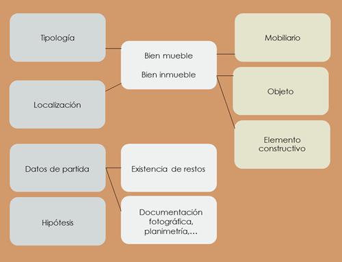 Normalización de proyectos en Virtualización: UR – Unidades de Reconstrucción